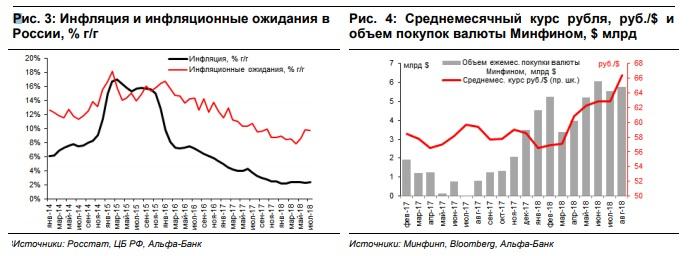 рост процентных ставок ЦБ